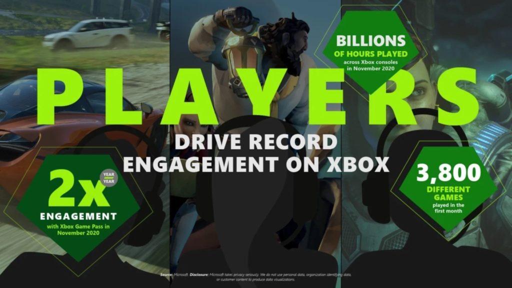 Xbox nous donne des chiffres vertigineux pour cette fin d'année 2020